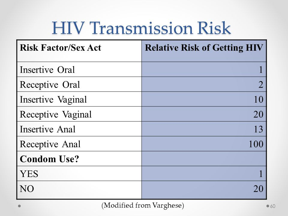 Oral sex and hiv